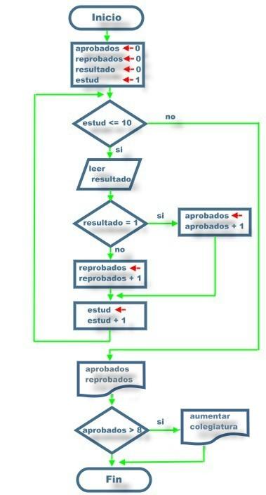 Tutorial c representaremos el correspondiente diagrama de flujo del ejemplo 21 ccuart Choice Image